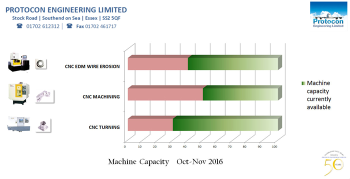 capacity October Novemeber 2016