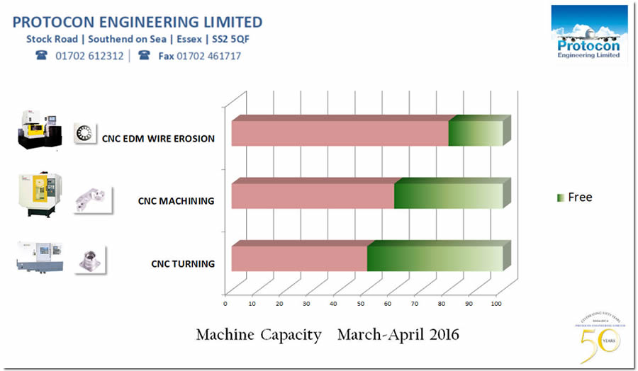 capacity info graphic March